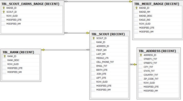 how to use isnull in sql server 2008
